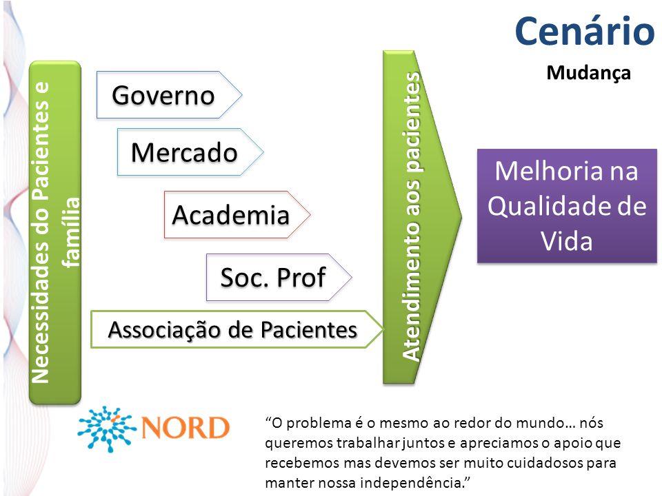 Atendimento aos pacientes Cenário Associação de Pacientes Governo Mercado Academia Soc.