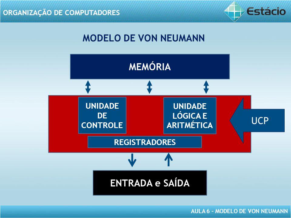 AULA 6 – MODELO DE VON NEUMANN ORGANIZAÇÃO DE COMPUTADORES MEMÓRIA ENTRADA e SAÍDA MODELO DE VON NEUMANN UNIDADE DE CONTROLE UNIDADE LÓGICA E ARITMÉTI