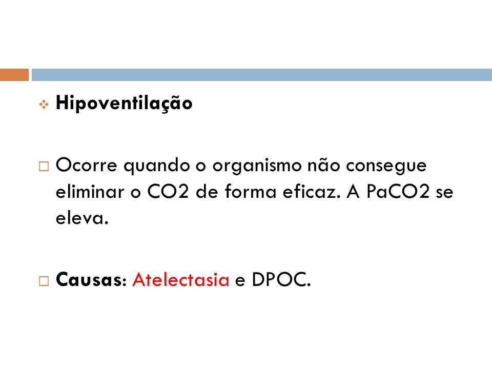  Hipoventilação  Ocorre quando o organismo não consegue eliminar o CO2 de forma eficaz. A PaCO2 se eleva.  Causas: Atelectasia e DPOC.