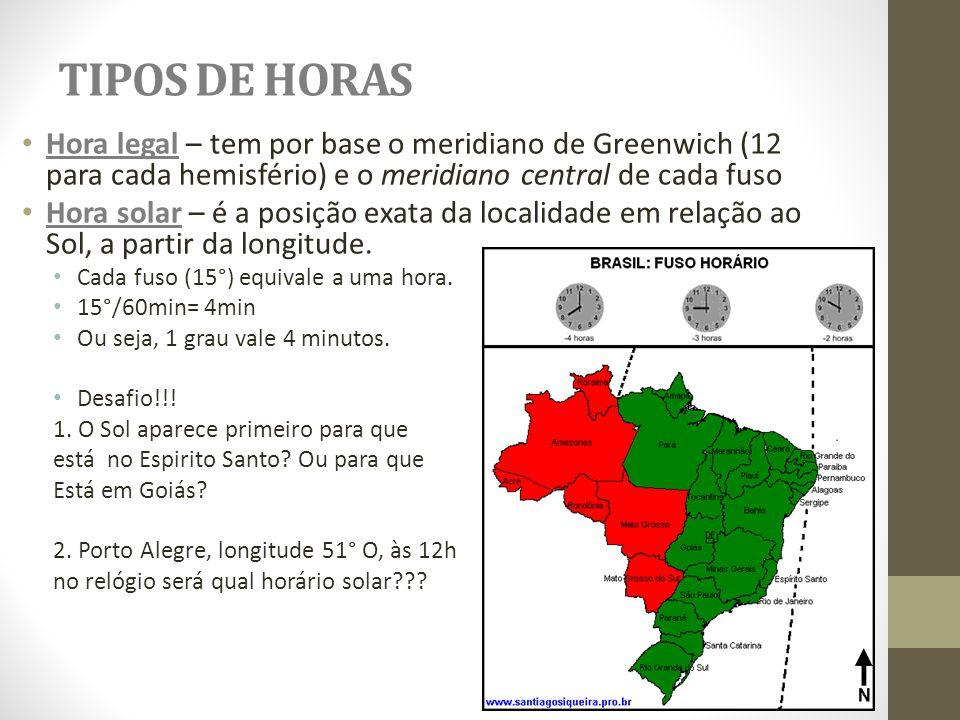TIPOS DE HORAS Hora legal – tem por base o meridiano de Greenwich (12 para cada hemisfério) e o meridiano central de cada fuso Hora solar – é a posiçã