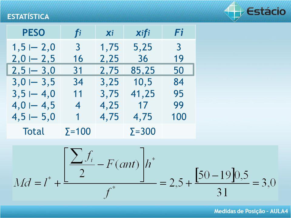 ESTATÍSTICA Medidas de Posição – AULA4 PESOfifi xixi xifixifi Fi 1,5 ׀— 2,02,0 ׀— 2,52,5 ׀— 3,03,0 ׀— 3,53,5 ׀— 4,04,0 ׀— 4,54,5 ׀— 5,01,5 ׀— 2,02,0 ׀