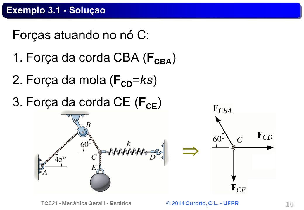 TC021 - Mecânica Geral I - Estática © 2014 Curotto, C.L. - UFPR 10 Exemplo 3.1 - Soluçao Forças atuando no nó C: 1. Força da corda CBA (F CBA ) 2. For