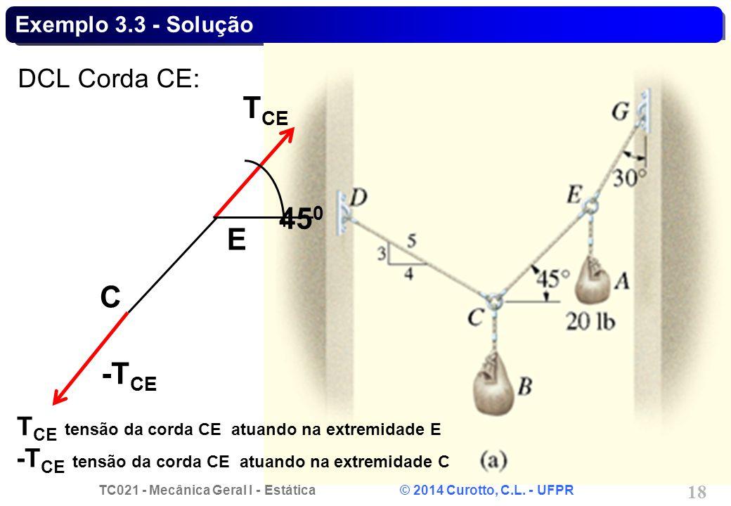 TC021 - Mecânica Geral I - Estática © 2014 Curotto, C.L. - UFPR 18 Exemplo 3.3 - Solução DCL Corda CE: E T CE -T CE 45 0 C T CE tensão da corda CE atu