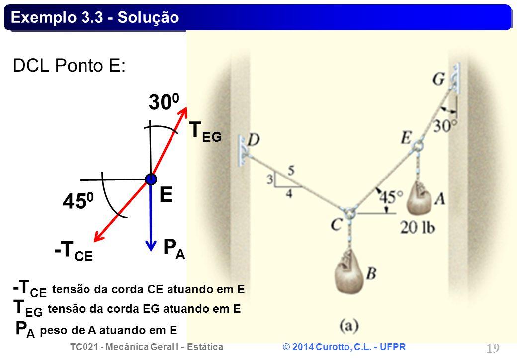 TC021 - Mecânica Geral I - Estática © 2014 Curotto, C.L. - UFPR 19 Exemplo 3.3 - Solução DCL Ponto E: E PAPA -T CE T EG 45 0 30 0 -T CE tensão da cord