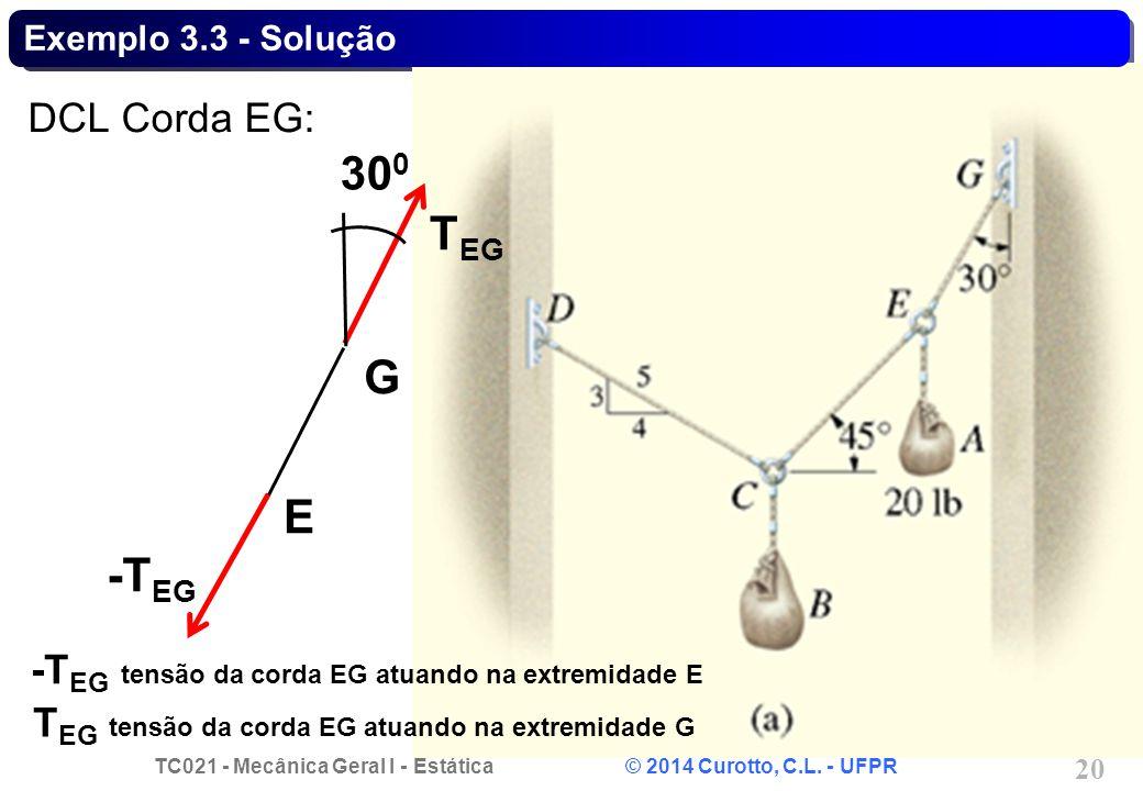 TC021 - Mecânica Geral I - Estática © 2014 Curotto, C.L. - UFPR 20 Exemplo 3.3 - Solução DCL Corda EG: G -T EG T EG 30 0 E -T EG tensão da corda EG at