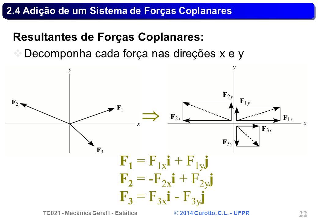 TC021 - Mecânica Geral I - Estática © 2014 Curotto, C.L. - UFPR 22 2.4 Adição de um Sistema de Forças Coplanares Resultantes de Forças Coplanares:  D