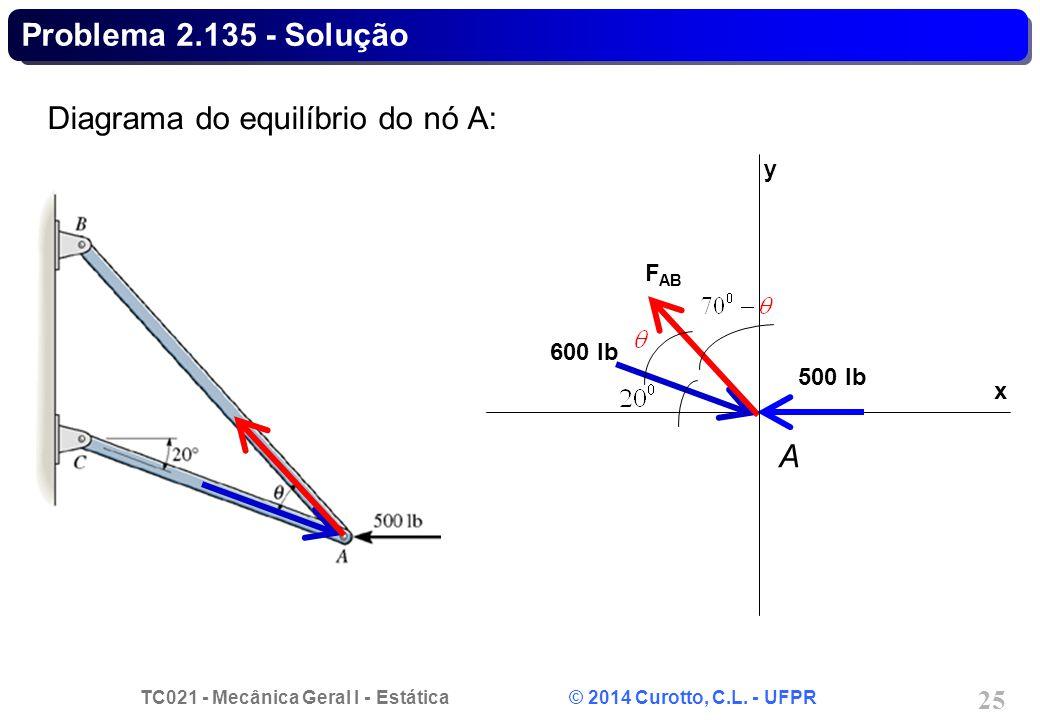 TC021 - Mecânica Geral I - Estática © 2014 Curotto, C.L. - UFPR 25 Problema 2.135 - Solução Diagrama do equilíbrio do nó A: 500 lb 600 lb F AB x y A