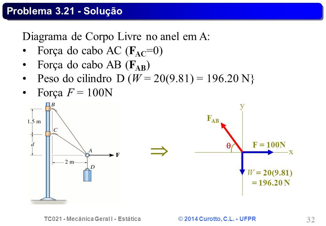 TC021 - Mecânica Geral I - Estática © 2014 Curotto, C.L. - UFPR 32 Problema 3.21 - Solução  F = 100N x y W = 20(9.81) = 196.20 N F AB  Diagrama de C