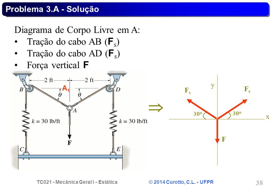 TC021 - Mecânica Geral I - Estática © 2014 Curotto, C.L. - UFPR 38 Problema 3.A - Solução  Diagrama de Corpo Livre em A: Tração do cabo AB ( F s ) Tr