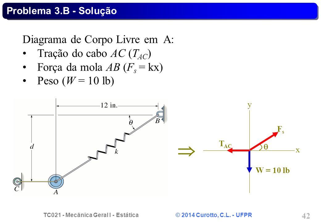 TC021 - Mecânica Geral I - Estática © 2014 Curotto, C.L. - UFPR 42 Problema 3.B - Solução  Diagrama de Corpo Livre em A: Tração do cabo AC (T AC ) Fo