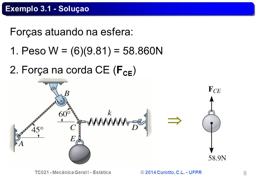 TC021 - Mecânica Geral I - Estática © 2014 Curotto, C.L. - UFPR 8 Exemplo 3.1 - Soluçao Forças atuando na esfera: 1. Peso W = (6)(9.81) = 58.860N 2. F