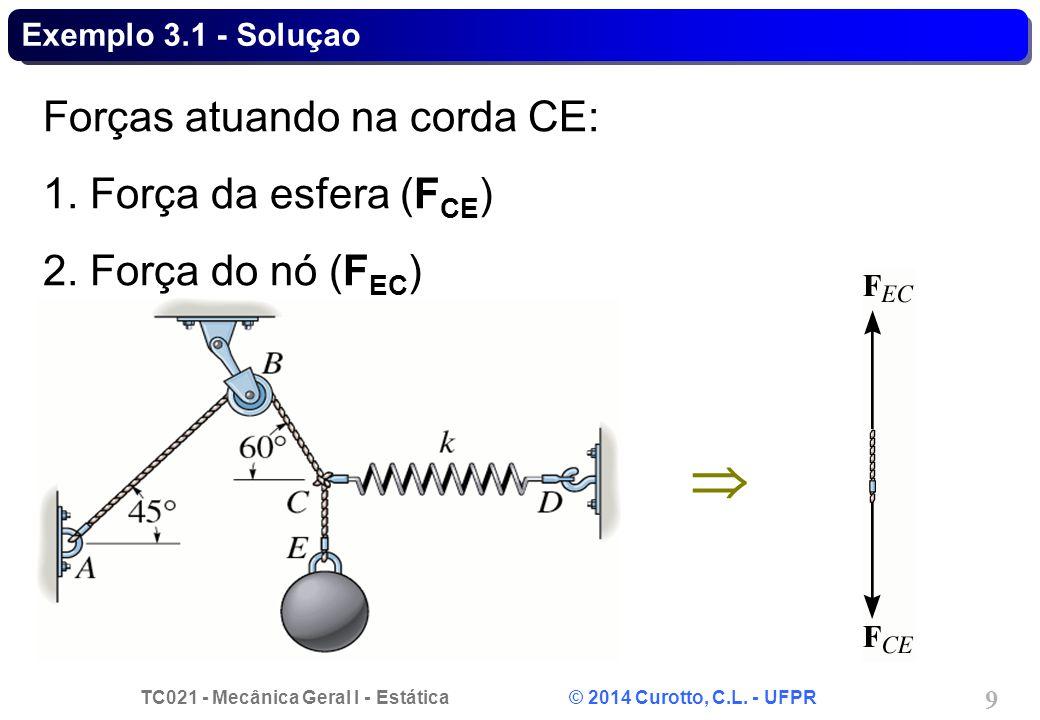 TC021 - Mecânica Geral I - Estática © 2014 Curotto, C.L. - UFPR 9 Exemplo 3.1 - Soluçao Forças atuando na corda CE: 1. Força da esfera (F CE ) 2. Forç