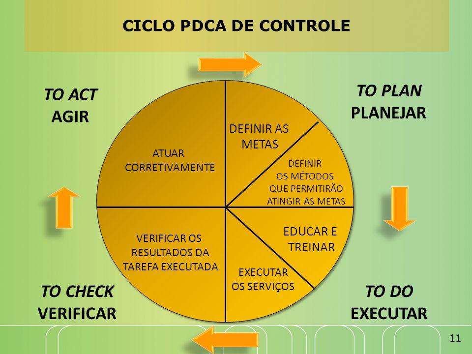 TO PLAN PLANEJAR TO ACT AGIR TO DO EXECUTAR TO CHECK VERIFICAR CICLO PDCA DE CONTROLE 11