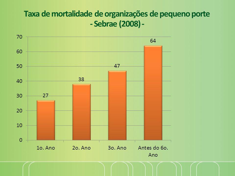 Taxa de mortalidade de organizações de pequeno porte - Sebrae (2008) -
