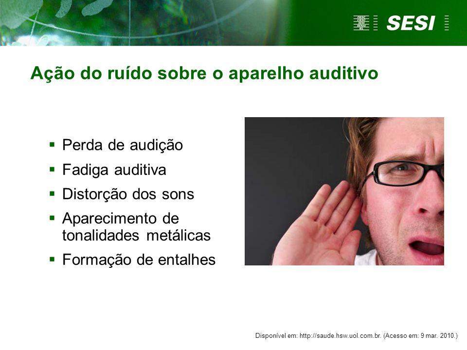 Onde ocorre a perda auditiva.Perda total Perda parcial Preservada Adaptada.