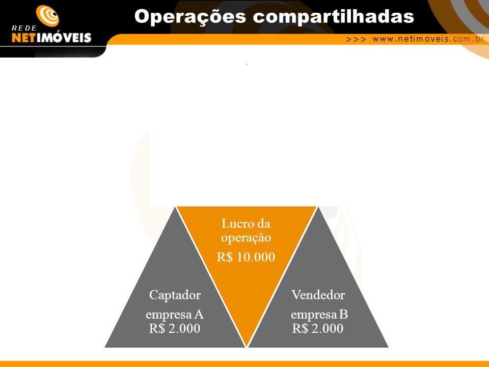 R E D E Operações compartilhadas Empresa A R$ 3.000 Empresa B R$ 3.000 Captador empresa A R$ 2.000 Lucro da operação R$ 10.000 Vendedor empresa B R$ 2