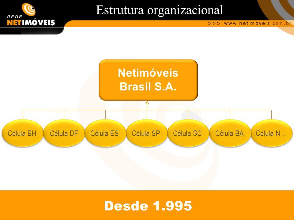 Estrutura organizacional R E D E Célula BH Célula SP Célula DF Célula ES Célula N... Célula BA Célula SC Desde 1.995 Netimóveis Brasil S.A.