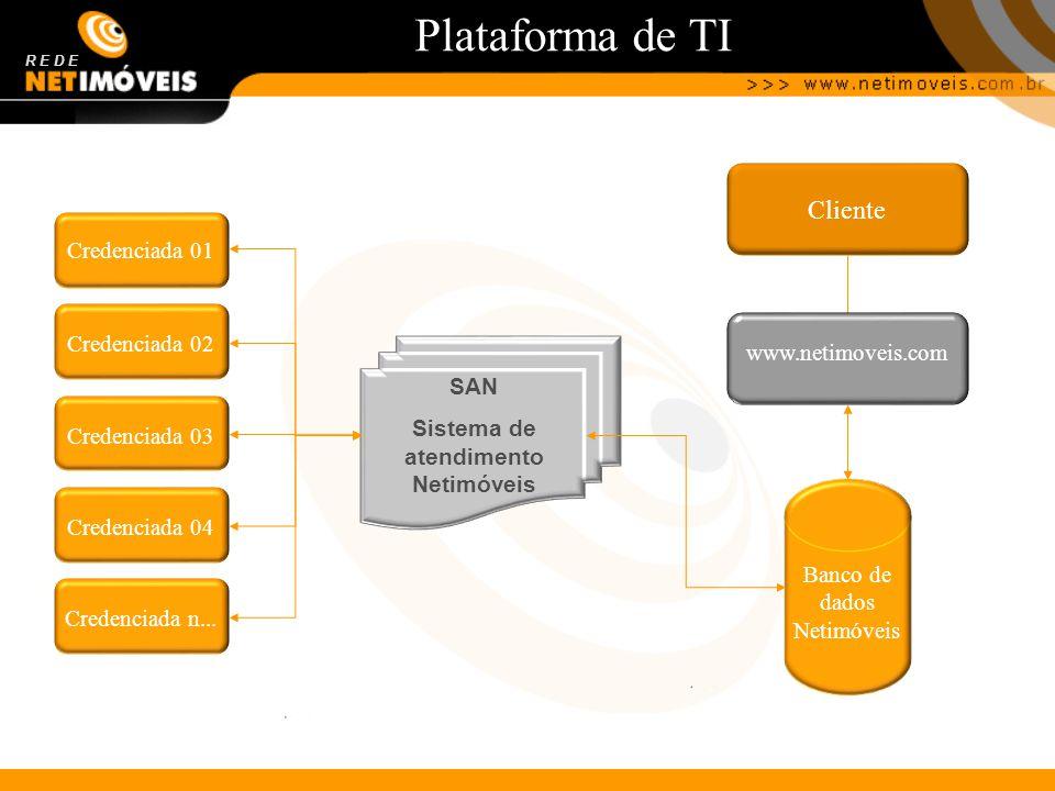 Plataforma de TI Cliente www.netimoveis.com R E D E Banco de dados Netimóveis Credenciada 01 Credenciada 02 Credenciada 03 Credenciada 04 Credenciada