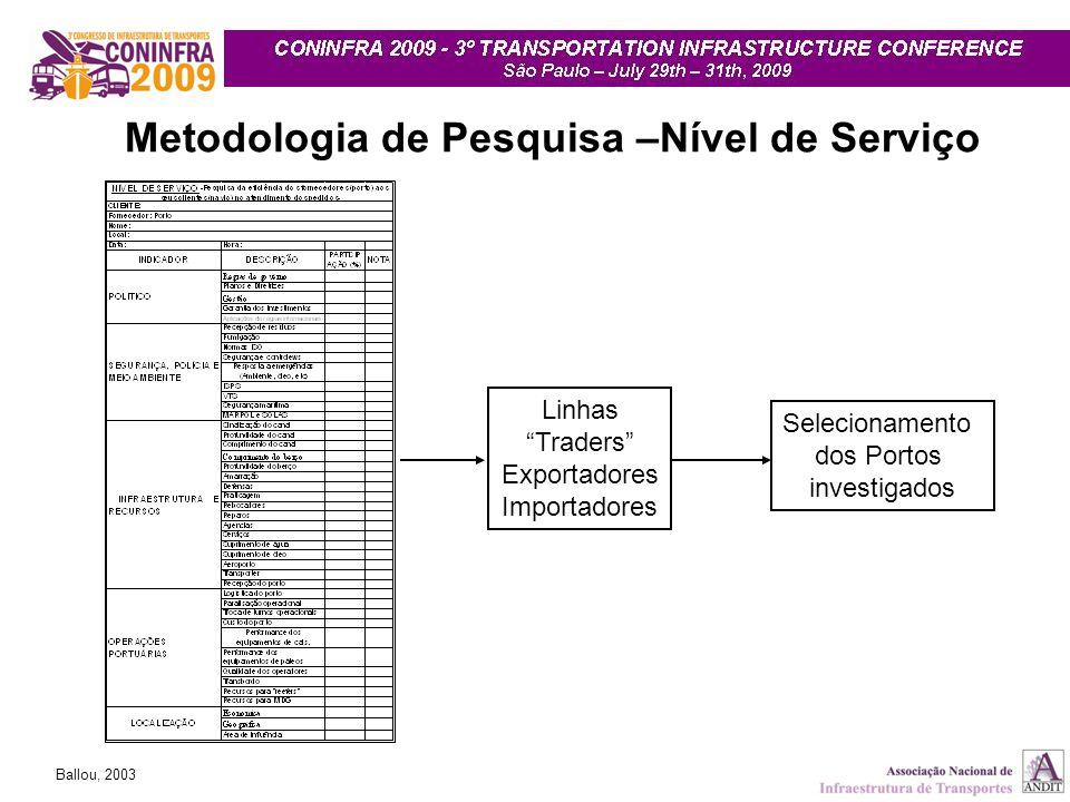 """Selecionamento dos Portos investigados Metodologia de Pesquisa –Nível de Serviço Linhas """"Traders"""" Exportadores Importadores Ballou, 2003"""