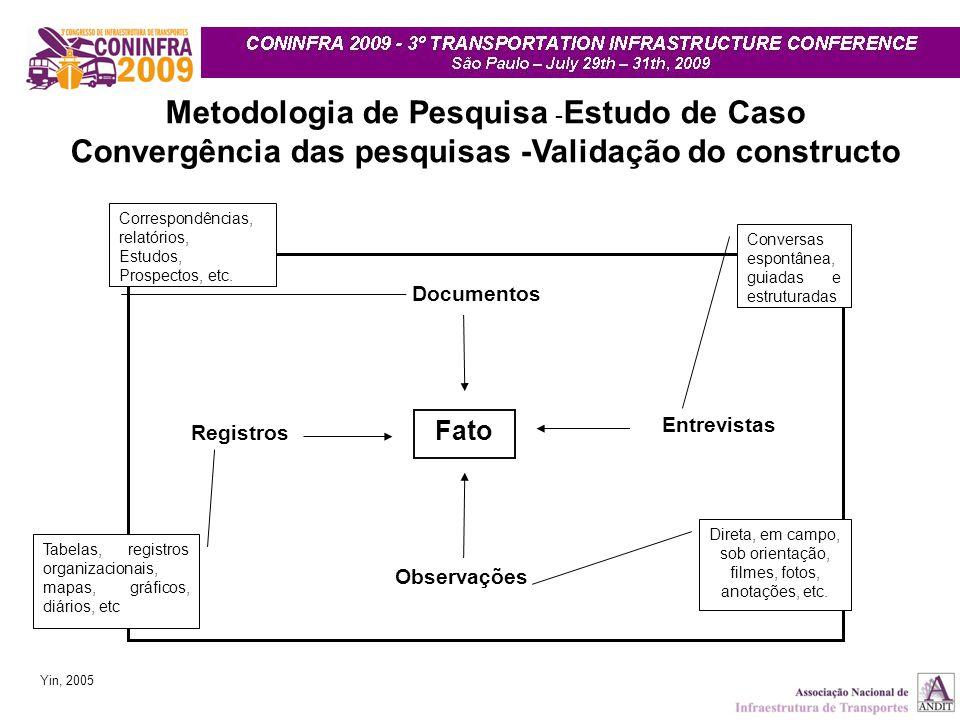 Fato Entrevistas Documentos Registros Observações Yin, 2005 Metodologia de Pesquisa - Estudo de Caso Convergência das pesquisas -Validação do construc