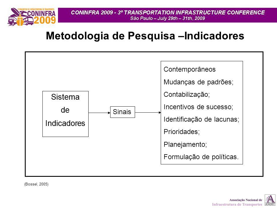 Sistema de Indicadores Contemporâneos Mudanças de padrões; Contabilização; Incentivos de sucesso; Identificação de lacunas; Prioridades; Planejamento;