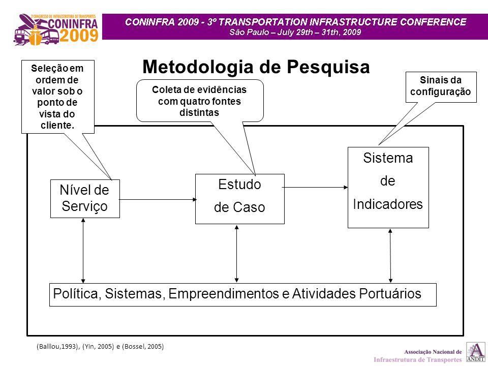 Sistema de Indicadores Nível de Serviço Estudo de Caso Política, Sistemas, Empreendimentos e Atividades Portuários Metodologia de Pesquisa (Balllou,1993), (Yin, 2005) e (Bossel, 2005) Seleção em ordem de valor sob o ponto de vista do cliente.