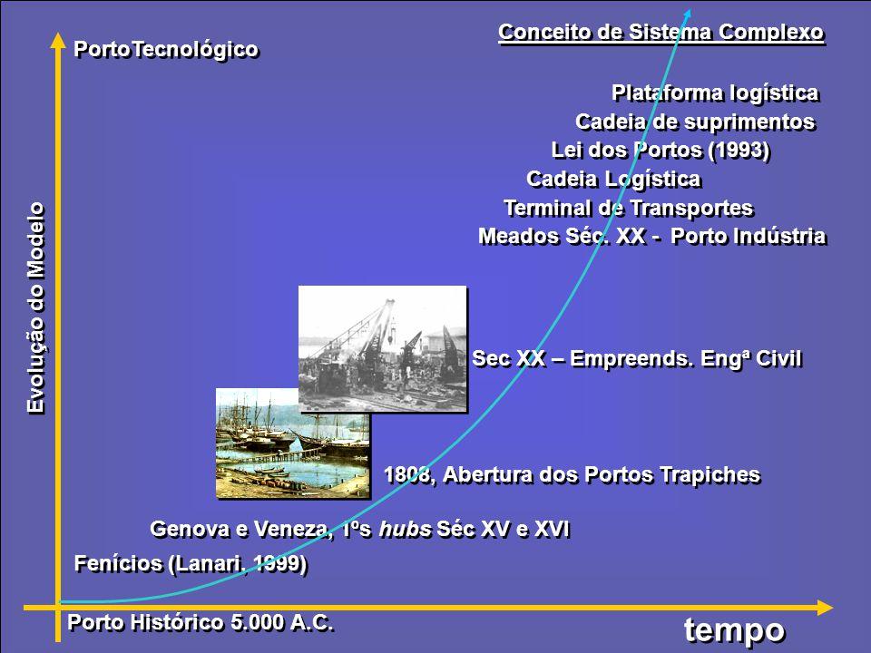Evolução do Modelo tempo PortoTecnológico Fenícios (Lanari, 1999) Genova e Veneza, 1ºs hubs Séc XV e XVI 1808, Abertura dos Portos Trapiches Porto Histórico 5.000 A.C.