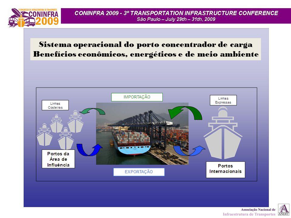 Sistema porto de Santos -2008 ÁREA (10 6 m² ) Margem direita: 3.7 Margem esquerda: 4.0 TOTAL: 7.7 BERÇOS PUBLICO: 53 PRIVADO: 06 TOTAL: 59 CAIS (m) PUBLICO: 11,330 PRIVADO: 1,670 TOTAL: 13,000 TANCAGEM UNITS: 520 VOLUME: 1,000,000 m³ ARMAZENAGEM 500,000 m² HIDROELÉTRICA POTÊNCIA: 15,000 KW Movimento: 81, milhões t 36 % conteinerizada 32% Comércio Inter