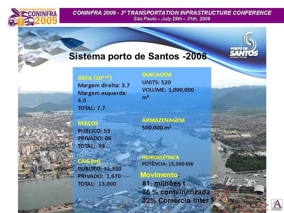 Sistema porto de Santos -2008 ÁREA (10 6 m² ) Margem direita: 3.7 Margem esquerda: 4.0 TOTAL: 7.7 BERÇOS PUBLICO: 53 PRIVADO: 06 TOTAL: 59 CAIS (m) PU