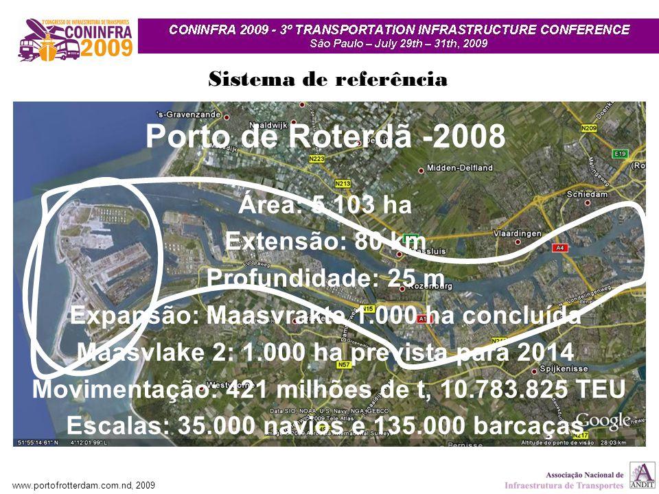 Sistema de referência Porto de Roterdã -2008 Área: 5.103 ha Extensão: 80 km Profundidade: 25 m Expansão: Maasvrakte 1.000 ha concluída Maasvlake 2: 1.000 ha prevista para 2014 Movimentação: 421 milhões de t, 10.783.825 TEU Escalas: 35.000 navios e 135.000 barcaças www.portofrotterdam.com.nd, 2009