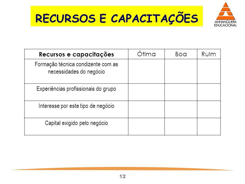 12 Recursos e capacitações ÓtimaBoaRuim Formação técnica condizente com as necessidades do negócio Experiências profissionais do grupo Interesse por e