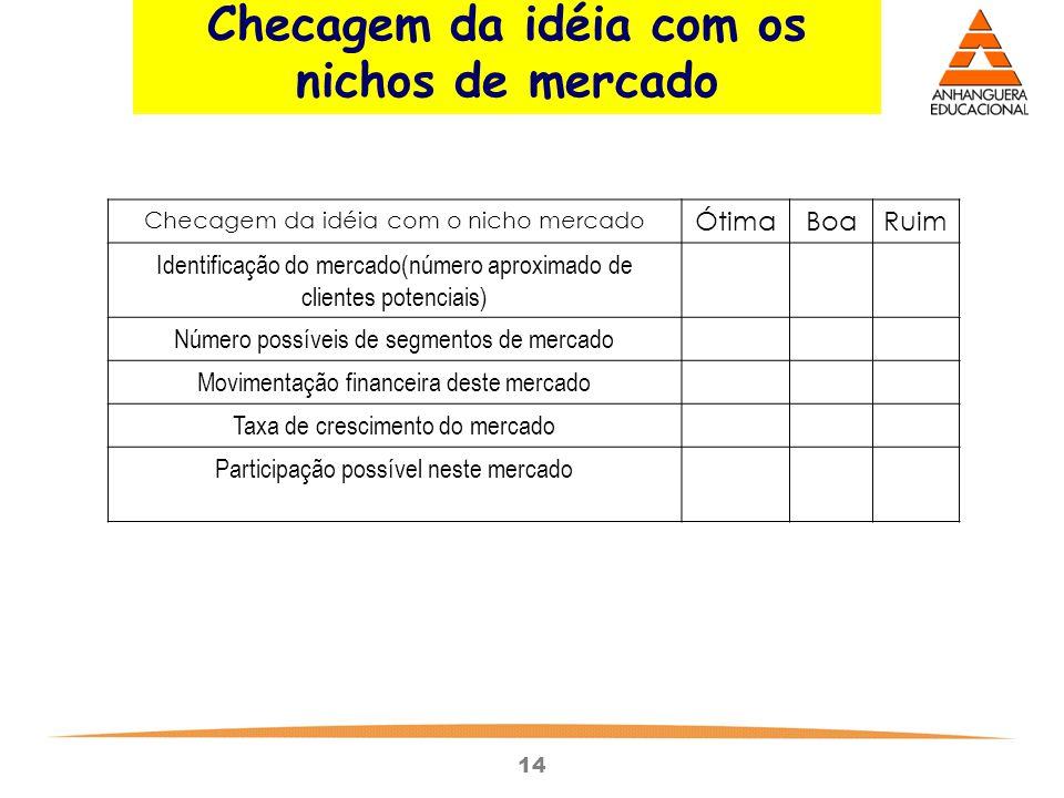 14 Checagem da idéia com o nicho mercado ÓtimaBoaRuim Identificação do mercado(número aproximado de clientes potenciais) Número possíveis de segmentos