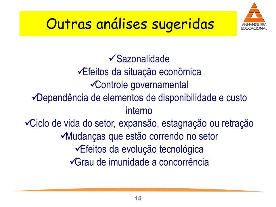 15 Sazonalidade Efeitos da situação econômica Controle governamental Dependência de elementos de disponibilidade e custo interno Ciclo de vida do seto