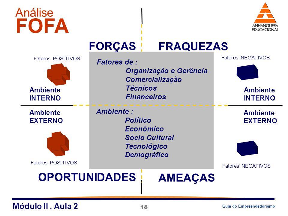 18 FORÇAS FRAQUEZAS AMEAÇAS OPORTUNIDADES Ambiente EXTERNO Ambiente INTERNO Fatores POSITIVOS Fatores NEGATIVOS Fatores de : Organização e Gerência Co