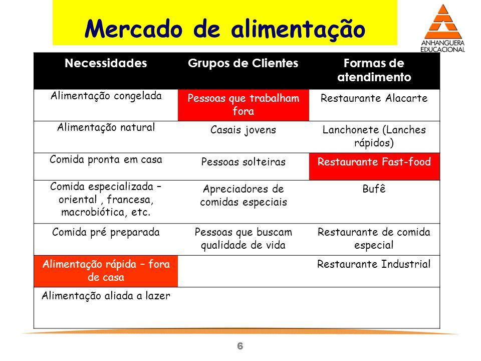 6 Mercado de alimentação NecessidadesGrupos de ClientesFormas de atendimento Alimentação congelada Pessoas que trabalham fora Restaurante Alacarte Ali