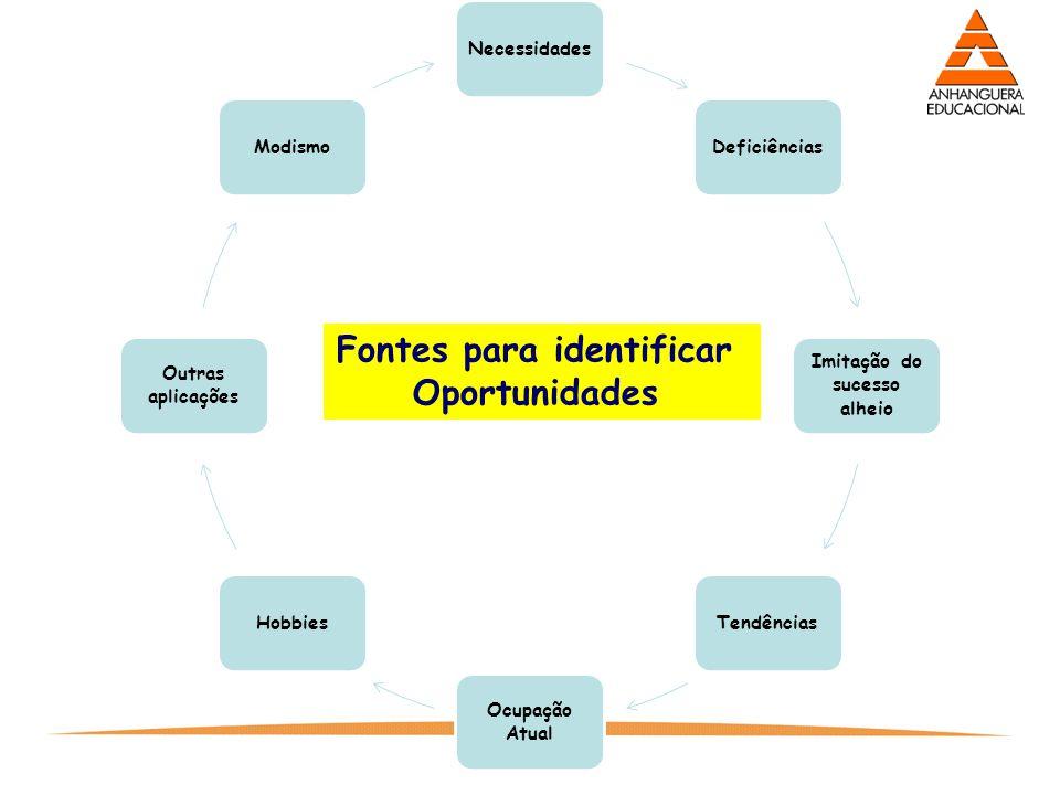 9 Fontes para identificar Oportunidades