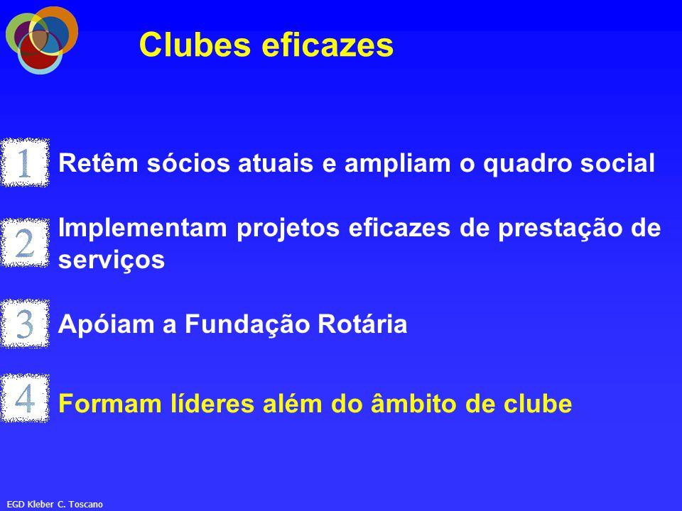 EGD Kleber C. Toscano RETENÇÃO MOTIVAÇÃO AÇÃO APROXIMAÇÃO FATORES BÁSICOS