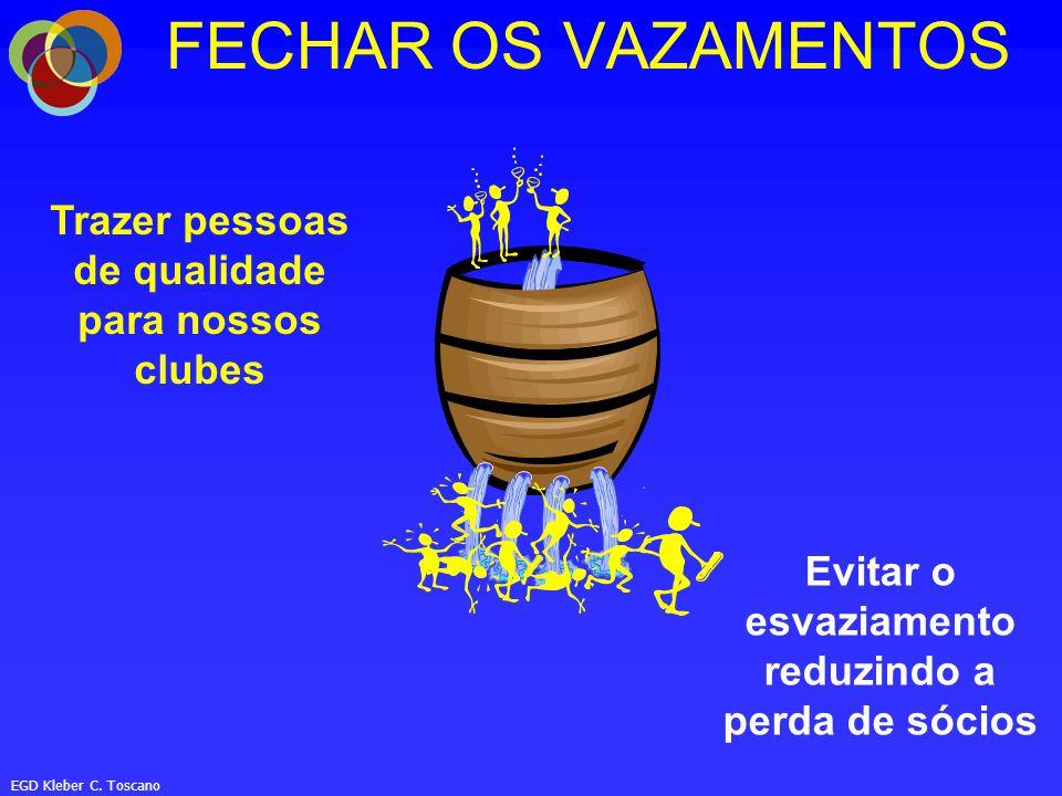 Trazer pessoas de qualidade para nossos clubes Evitar o esvaziamento reduzindo a perda de sócios FECHAR OS VAZAMENTOS