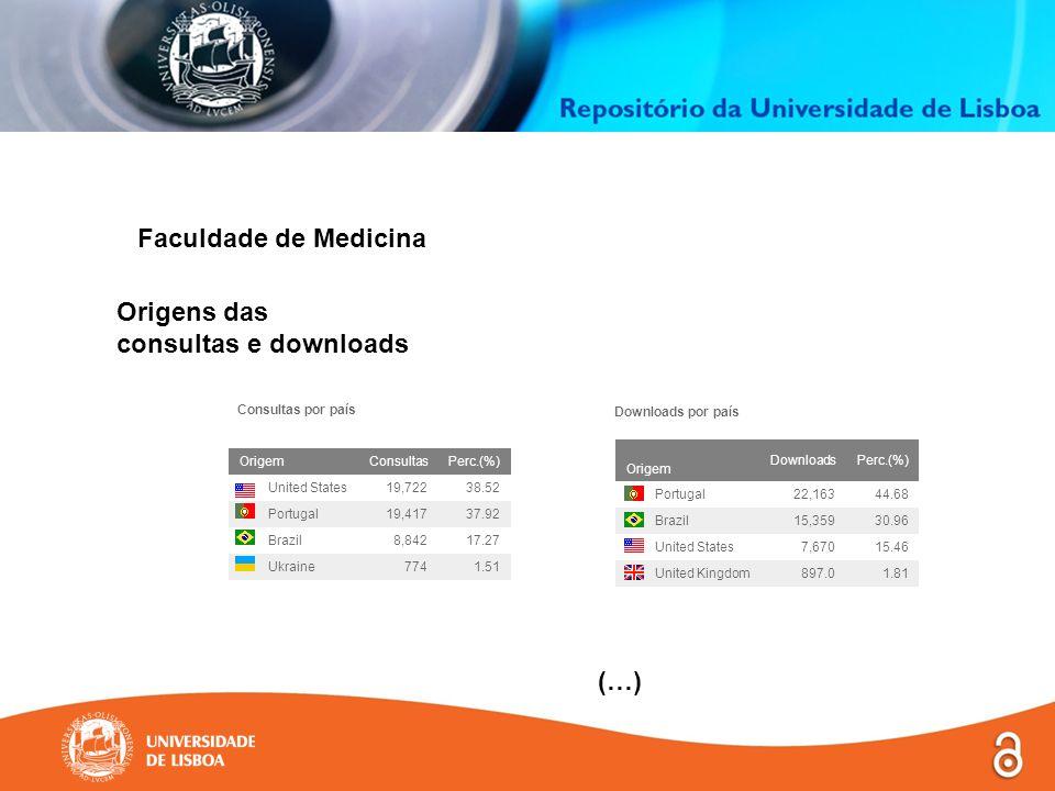 Faculdade de Medicina (…) Origens das consultas e downloads Downloads por país Consultas por país Origem DownloadsPerc.(%) Portugal22,16344.68 Brazil15,35930.96 United States7,67015.46 United Kingdom897.01.81 OrigemConsultasPerc.(%) United States19,72238.52 Portugal19,41737.92 Brazil8,84217.27 Ukraine7741.51