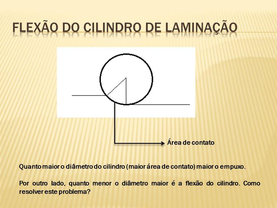 Área de contato Quanto maior o diâmetro do cilindro (maior área de contato) maior o empuxo. Por outro lado, quanto menor o diâmetro maior é a flexão d