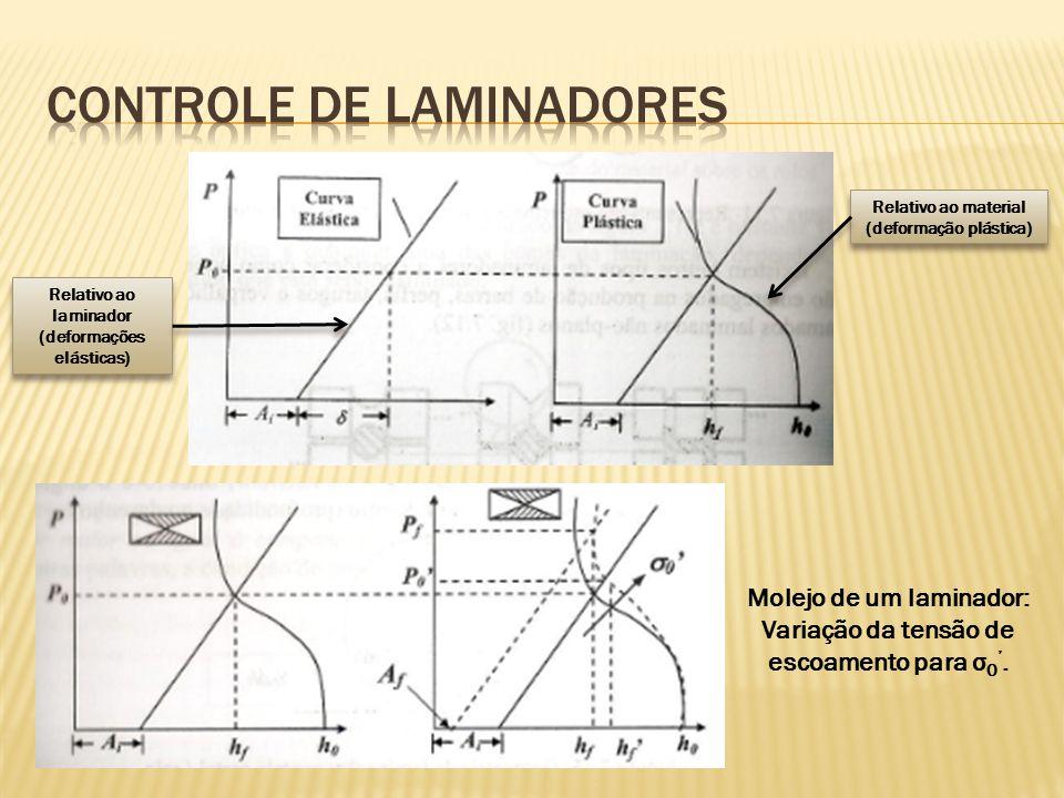 Relativo ao laminador (deformações elásticas) Relativo ao material (deformação plástica) Molejo de um laminador: Variação da tensão de escoamento para