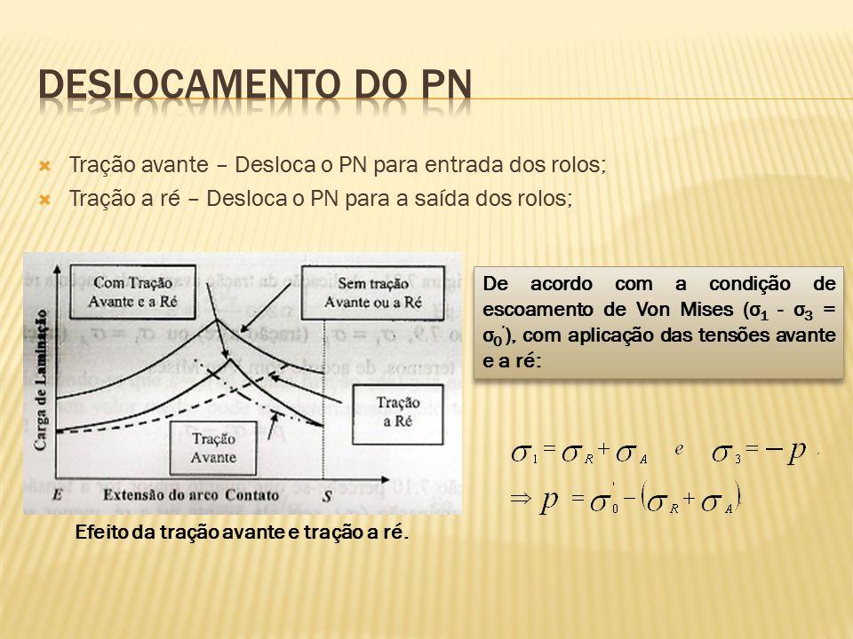  Tração avante – Desloca o PN para entrada dos rolos;  Tração a ré – Desloca o PN para a saída dos rolos; Efeito da tração avante e tração a ré. De