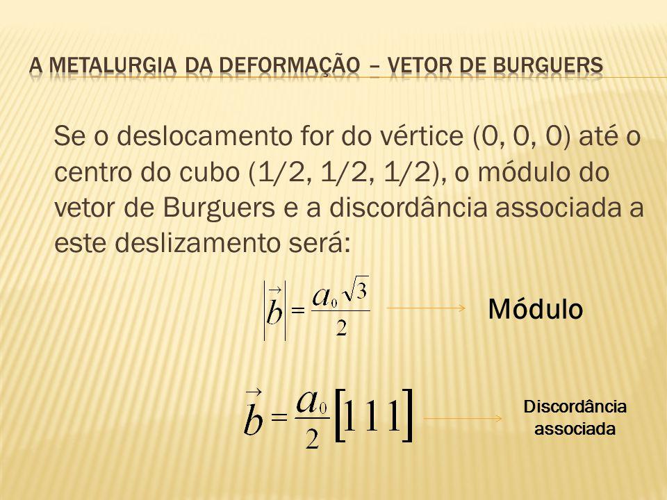 Se o deslocamento for do vértice (0, 0, 0) até o centro do cubo (1/2, 1/2, 1/2), o módulo do vetor de Burguers e a discordância associada a este desli