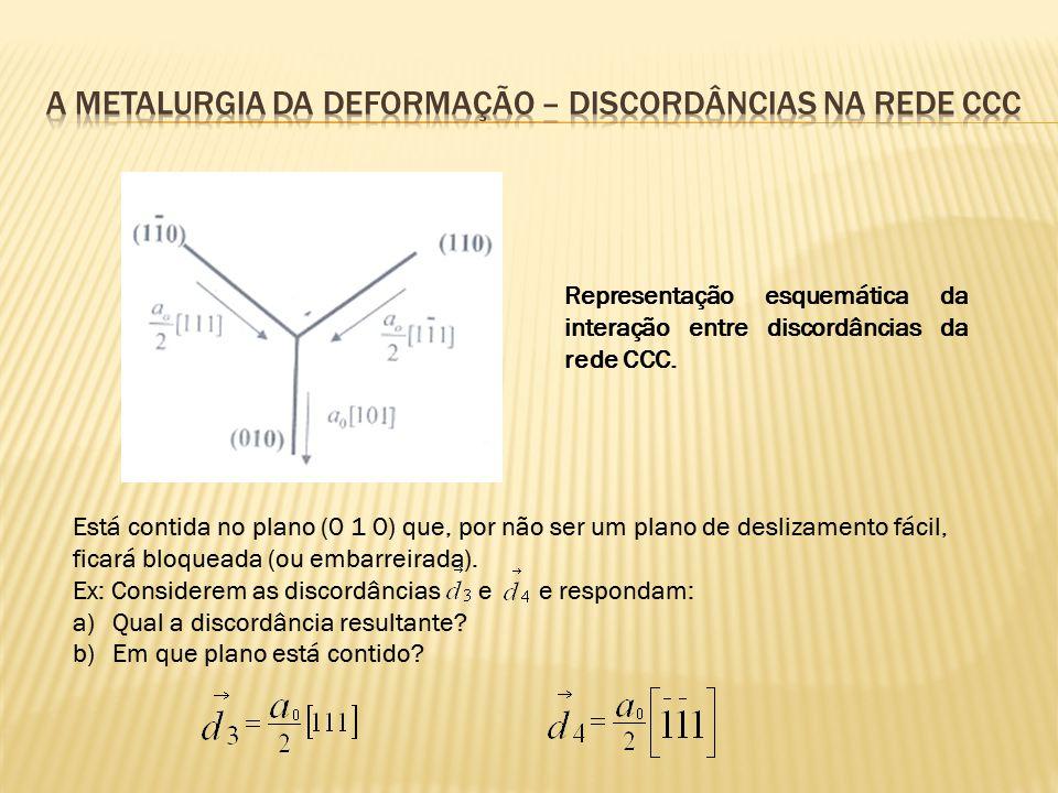 Representação esquemática da interação entre discordâncias da rede CCC. Está contida no plano (0 1 0) que, por não ser um plano de deslizamento fácil,
