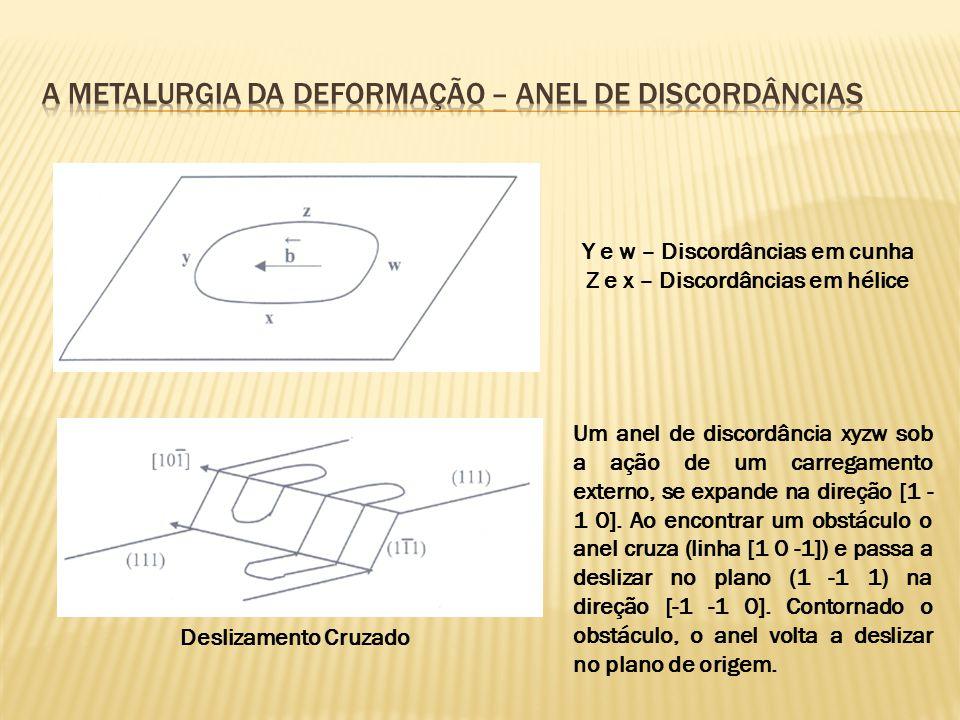 Y e w – Discordâncias em cunha Z e x – Discordâncias em hélice Deslizamento Cruzado Um anel de discordância xyzw sob a ação de um carregamento externo