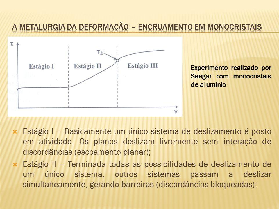  Estágio I – Basicamente um único sistema de deslizamento é posto em atividade. Os planos deslizam livremente sem interação de discordâncias (escoame