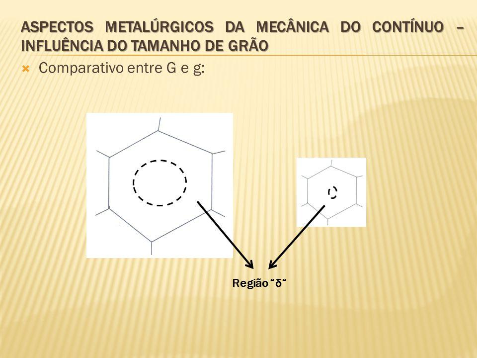 """ Comparativo entre G e g: Região """"δ"""""""