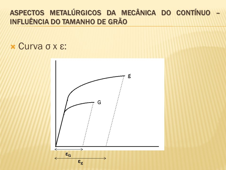  Curva σ x ε: ASPECTOS METALÚRGICOS DA MECÂNICA DO CONTÍNUO – INFLUÊNCIA DO TAMANHO DE GRÃO G g εGεG εgεg