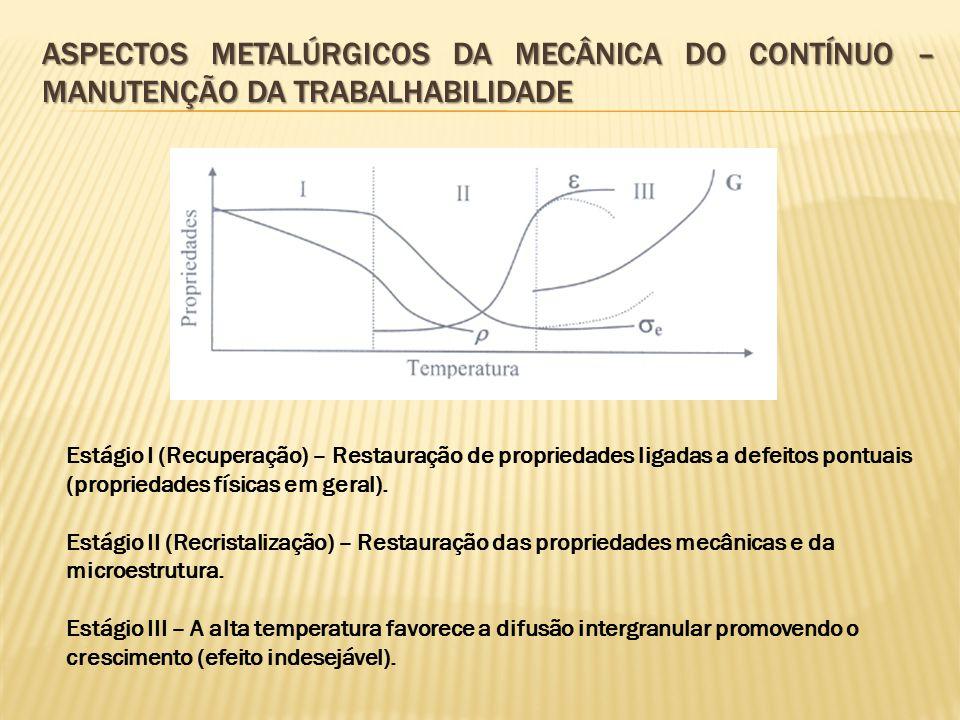 ASPECTOS METALÚRGICOS DA MECÂNICA DO CONTÍNUO – MANUTENÇÃO DA TRABALHABILIDADE Estágio I (Recuperação) – Restauração de propriedades ligadas a defeito