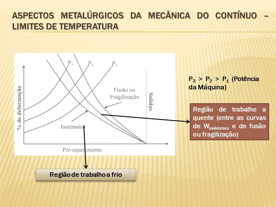 ASPECTOS METALÚRGICOS DA MECÂNICA DO CONTÍNUO – LIMITES DE TEMPERATURA P 3 > P 2 > P 1 (Potência da Máquina) Região de trabalho a quente (entre as cur